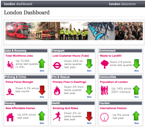 Opendata-London-Dashboard